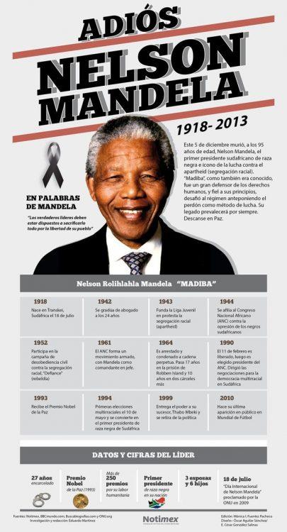 Infografia-Nelson-Mandela2