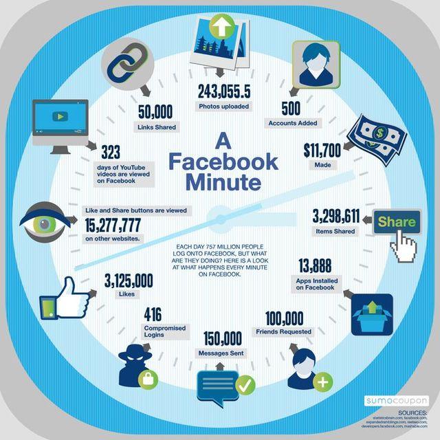 Infografia-un-minuto-en-Facebook-tecnologiamaestro
