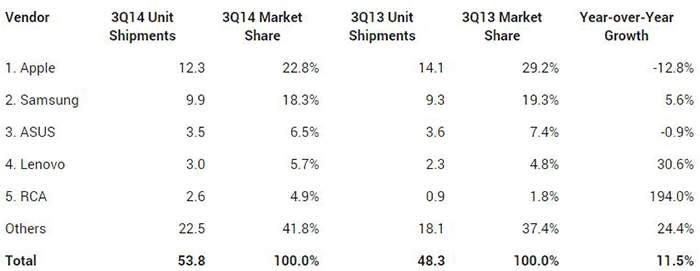 Mercado-tablet-q3-2014-tecnologiamaestro-min