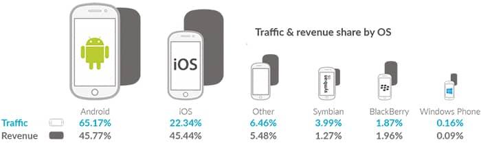 android-publicidad-superar-iphone-tecnologiamaestro-min
