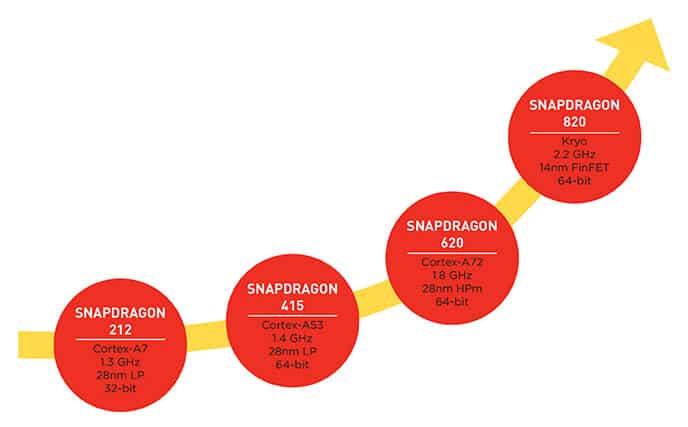 snapdragon-cpu-anvance-de-810-a-820-tecnologiamaestro-min