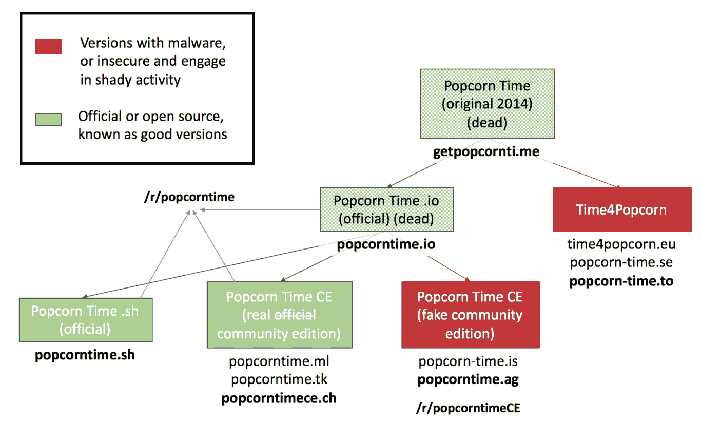 grafica-popcorntime-original-vs-malware-tecnologiamaestro-min