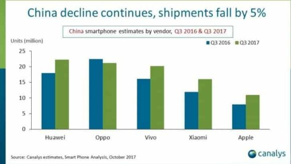 canalys estadisticas ventas de china 2017