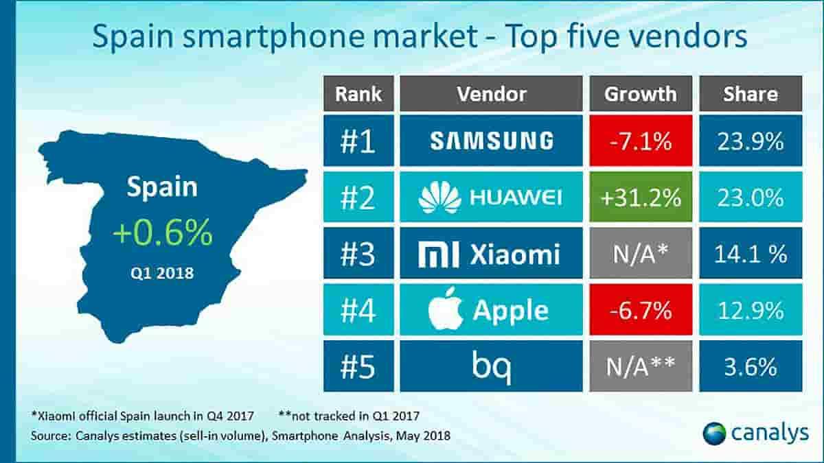 Xiaomi es la tercera marca que más vende en España