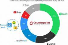 estadisticas streaming de musica 2019 en 2020